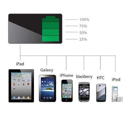 סוללת גיבוי אוניברסלית לכל סמארטפון/טאבלט, בעלת נפח עצום של 12,000mAh - תמונה 2