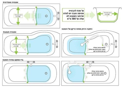 Baby Dam מקטין אמבטיה שהופך אמבט ביתי לאמבט תינוק (דגם חדש PLUS) - אפור - תמונה 7