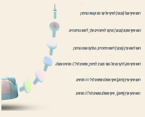 משייף צפורניים בטיחותי עם ראשים מתחלפים ותאורה לתינוקות, ילדים ומבוגרים LITTLE ANGELS - תמונה 5