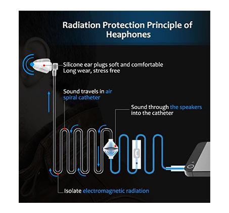 אוזניות אוויר IN EAR להגנה מירבית מפני קרינה המתאימות לכל מכשירי הסלולר - תמונה 3