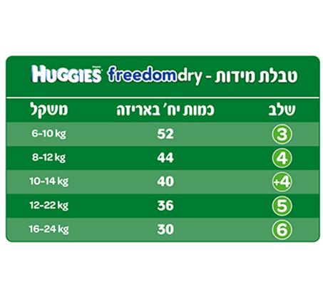5 חבילות חיתולי Huggies Freedom Dry הגנה מתקדמת לעור התינוק שלך - תמונה 2