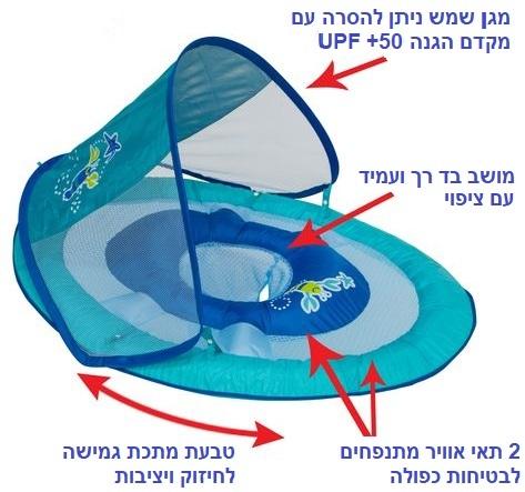 גלגל ים / הליכון ציפה לפעוטות עם זוג טבעות ניפוח וגגון שמש - כחול Swimways - תמונה 6