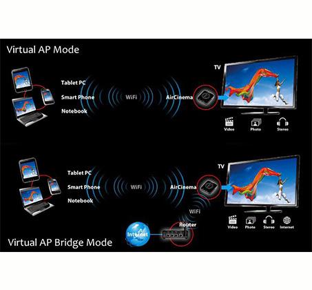 חדש! דונגל אלחוטי המזרים מדיה לטלוויזיה עם תמיכה בטאלבטים וסמארטפונים מבוססי אנדרואיד, iphone ו-ipad - משלוח חינם - תמונה 4