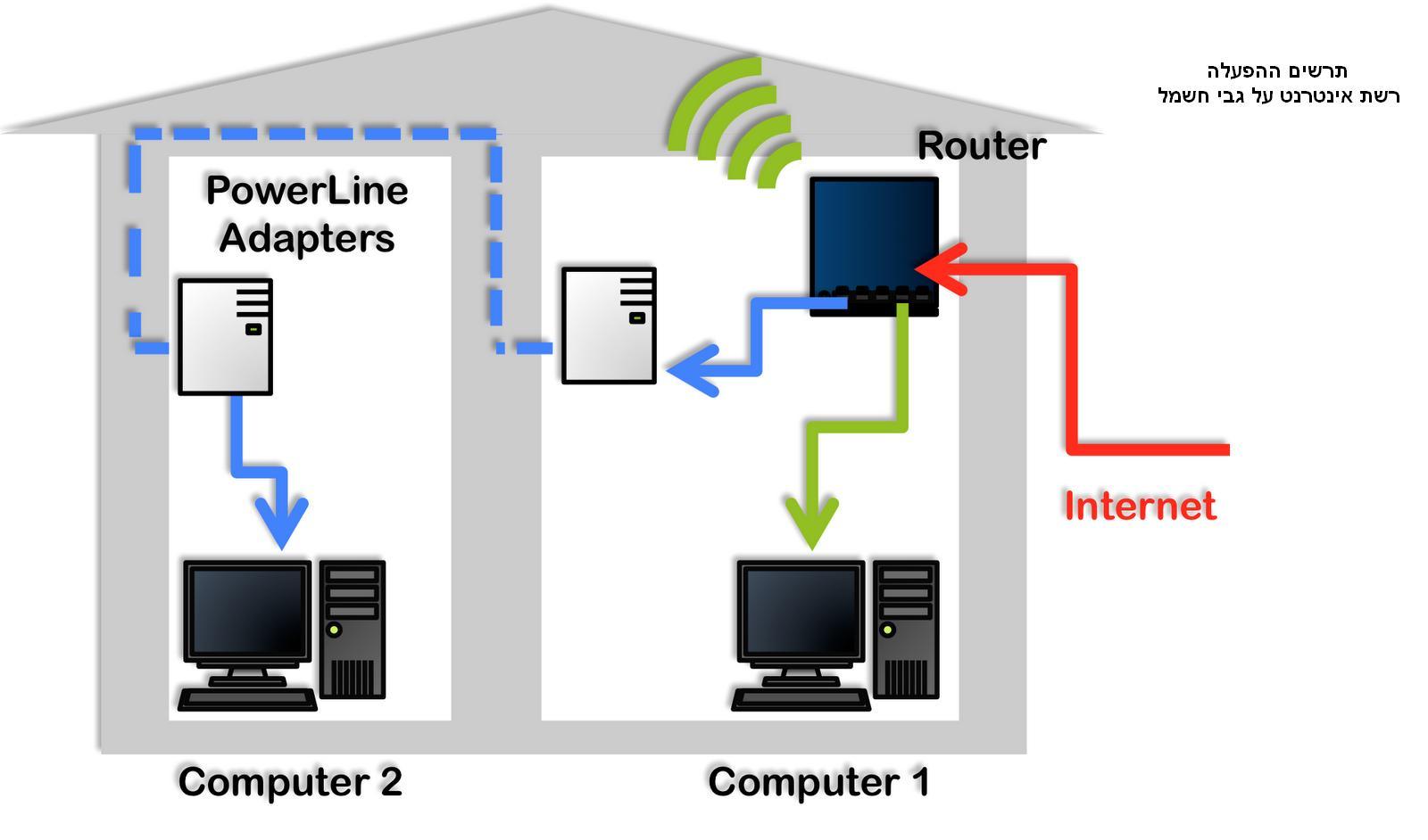 מעולה הסוף לבעיות הקליטה! זוג מתאמים להעברת רשת האינטרנט על גבי רשת SQ-42